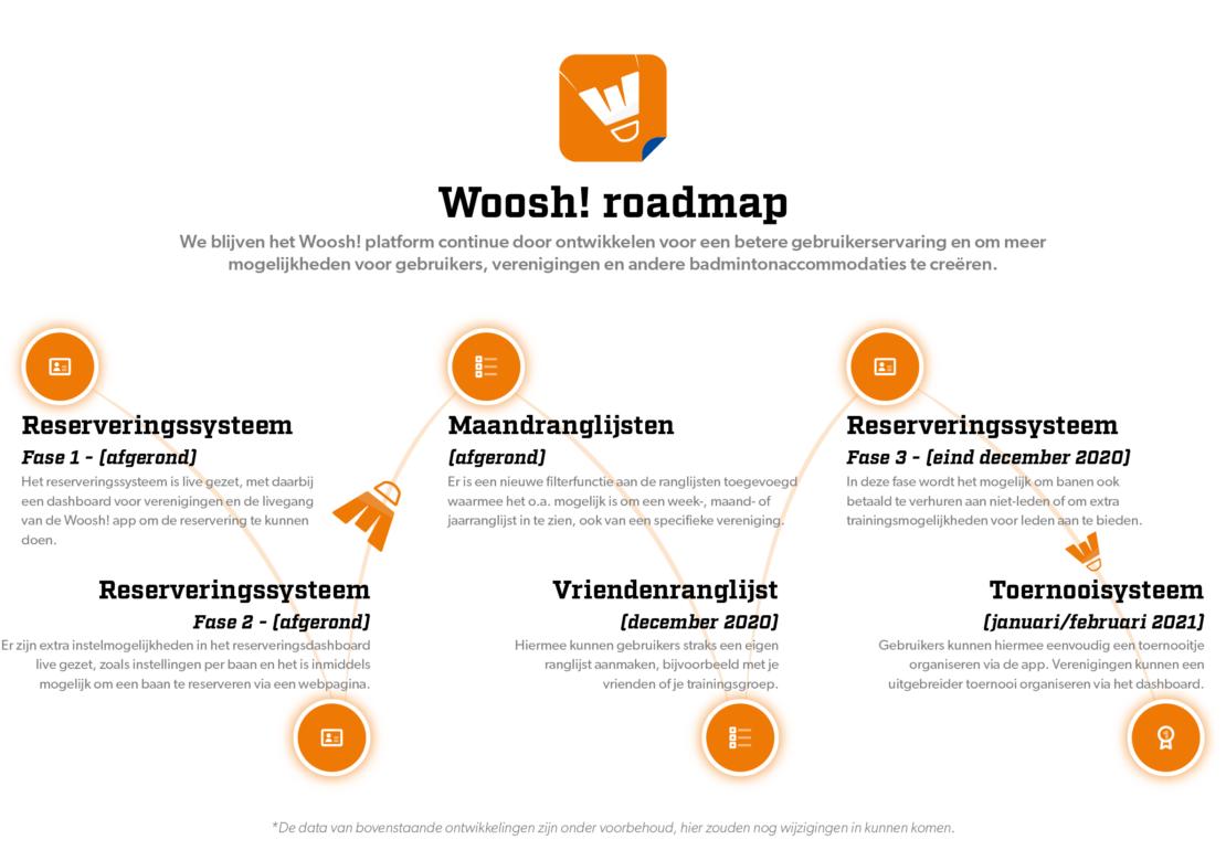 Woosh! Roadmap